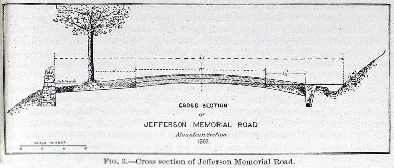 Office of Public Road Inquiries--Bulletin No. 25; Cross Section of Jefferson Memorial Road, Fig. 3